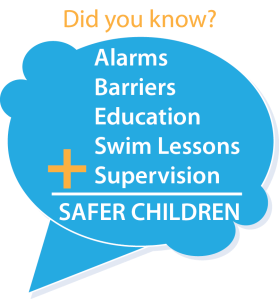 Alarms, barriers, education, swim lessons and supervision all make for safer children.